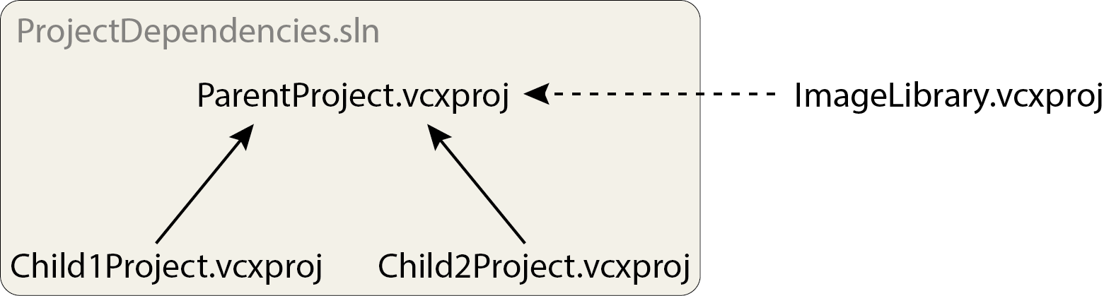 Example of project dependencies with two internal (Child1Project and Child2Project) and on external (ImageLibrary) library