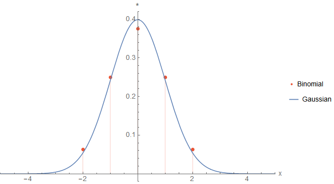Plot of two graphs: binomial values and a Gaussian function with the same variance