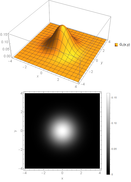 3D and density plot showing a Gaussian blob