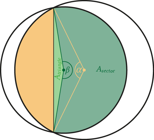 Two circles which intersect and share a common area