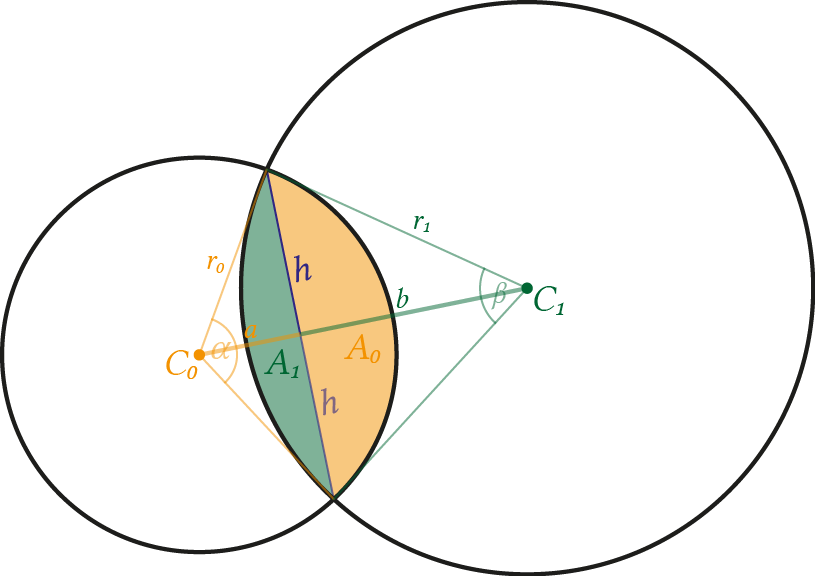 Two circles which intersect and share a common area (angle < 180°)